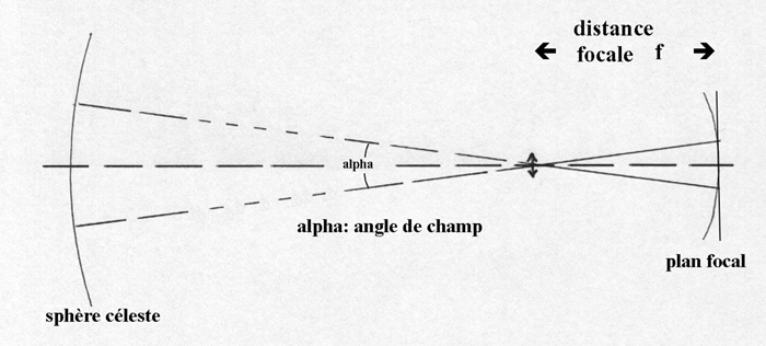 distancefocalangle.jpg